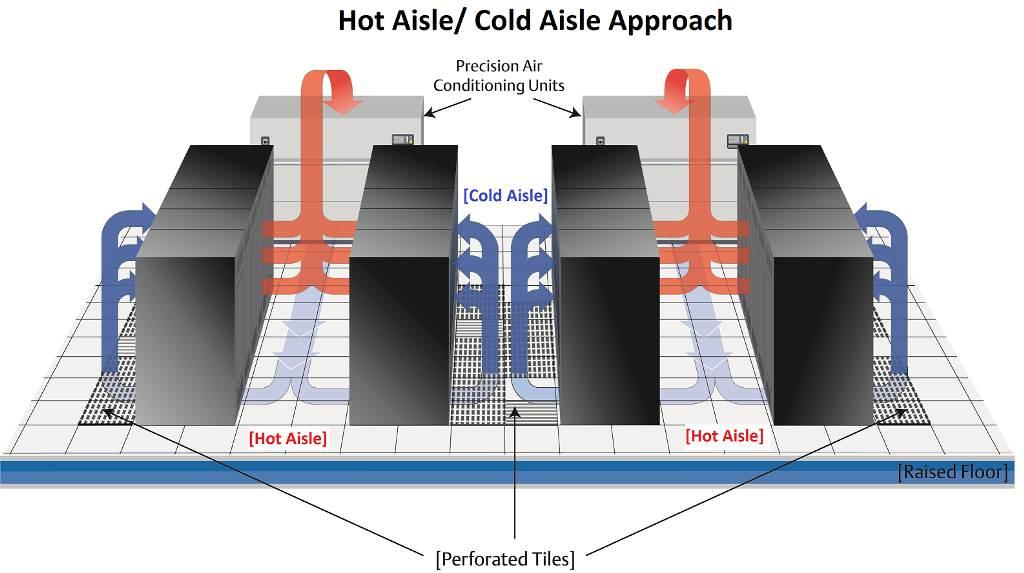 Salle Blanche Positionnement Climatiseur Couloir Chaud